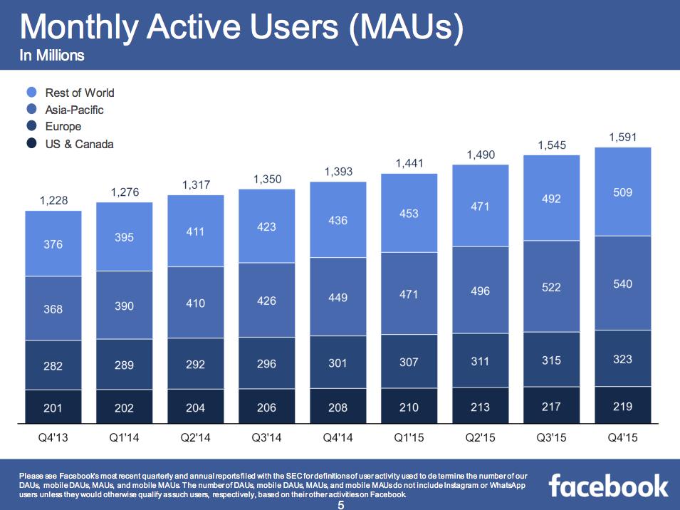 Crecimiento mensual Facebook