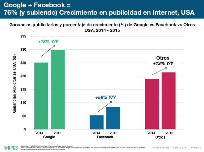 Crecimiento Facebook Ads Google Adwords