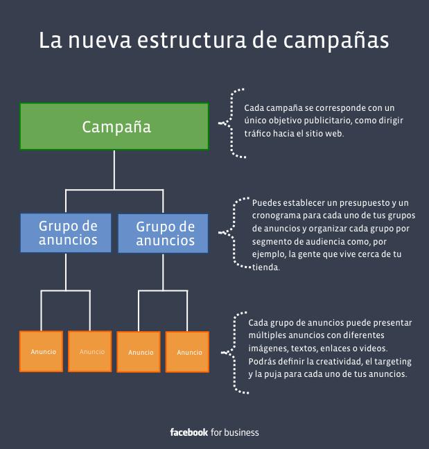 Estructura Facebook Ads Campañas