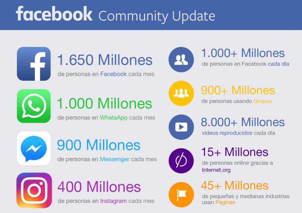 Estadísticas-Facebook