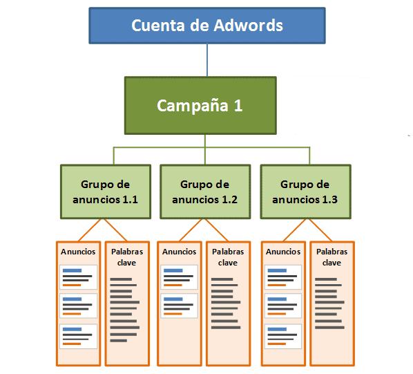 Google Adwords Estructura de Campaña