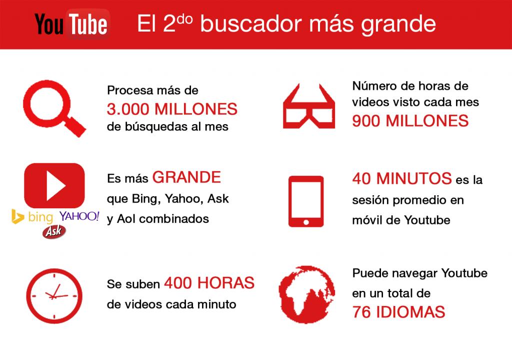 Youtube-El 2do buscador más grande