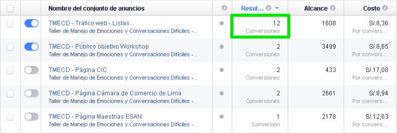 Facebook Ads Caso CIC