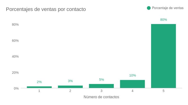 Porcentajes de ventas por contacto