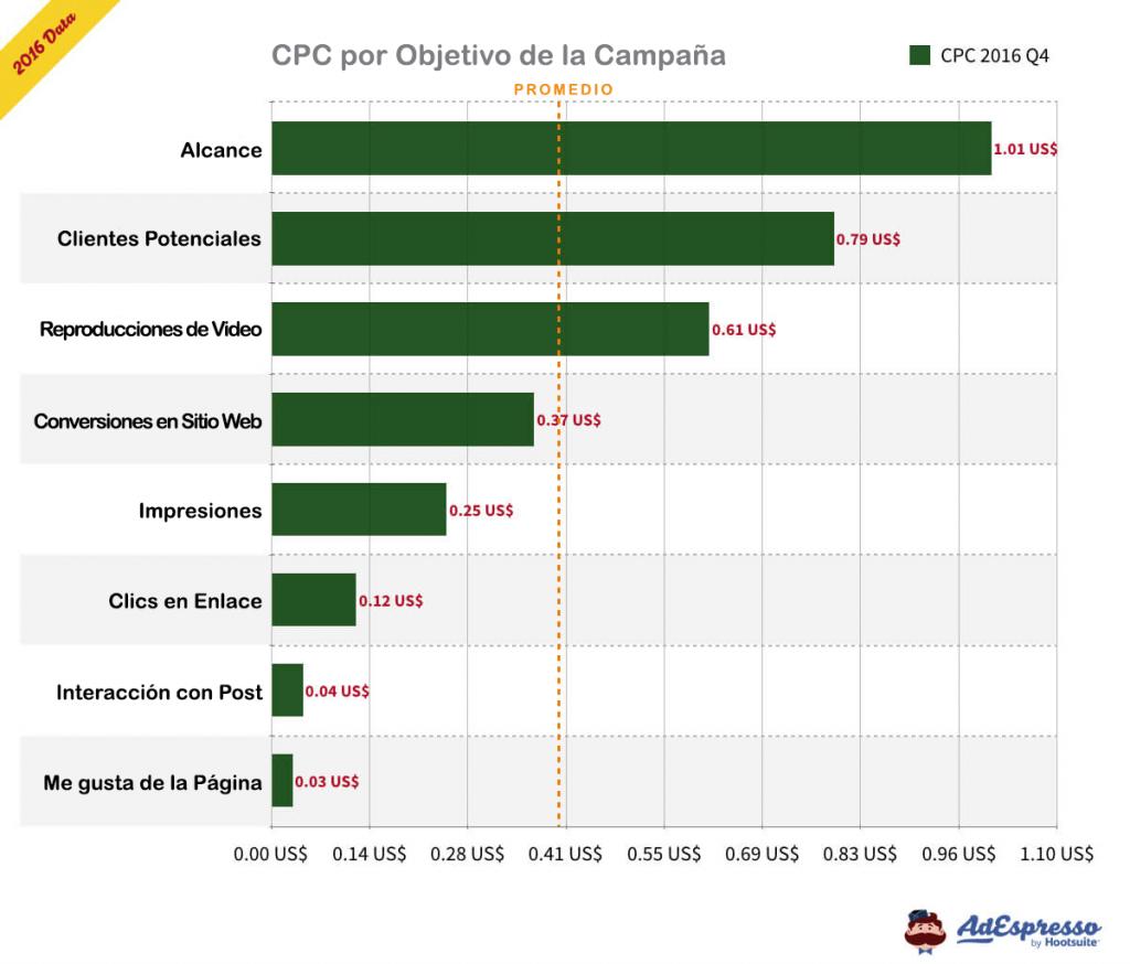 CPC promedio por Objetivo de Campaña