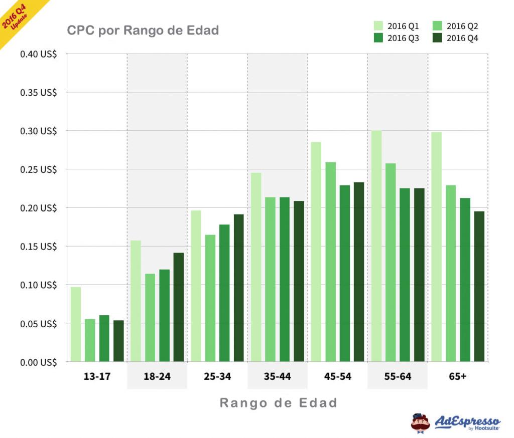 CPC promedio por Rango de Edad