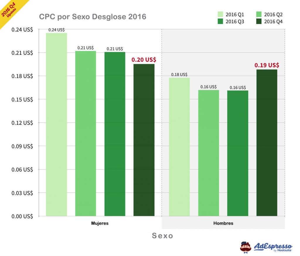 CPC promedio por Sexo